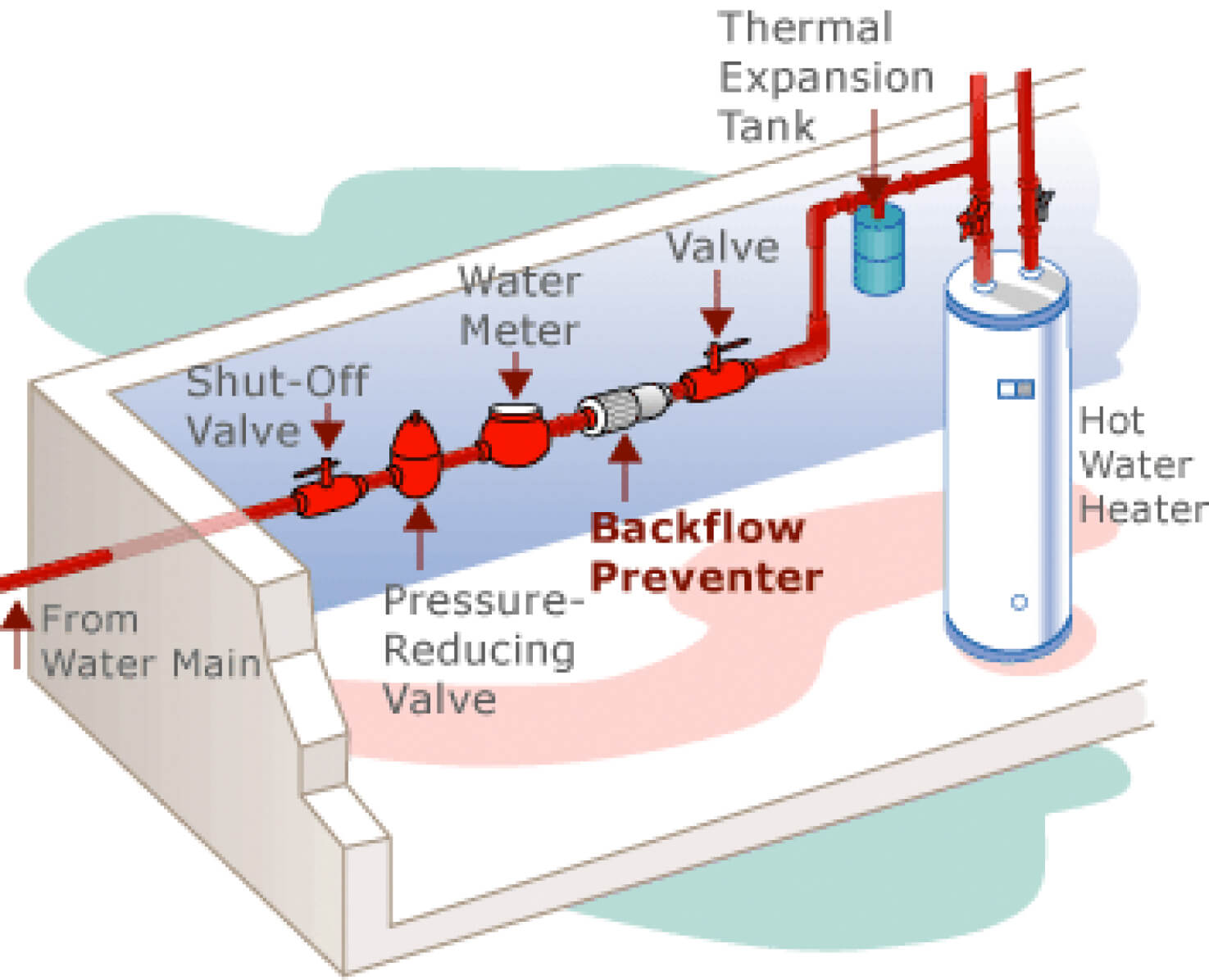 The Benefits Of Backflow Prevention System Testing